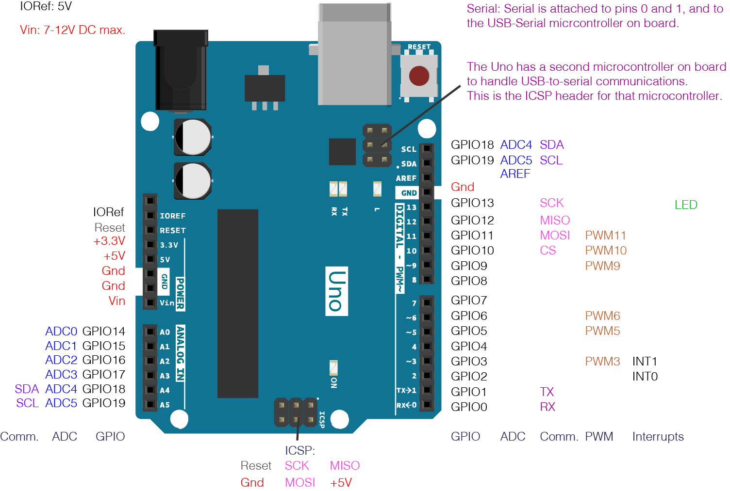 How to Manipulate Arduino Pins Simultaneously