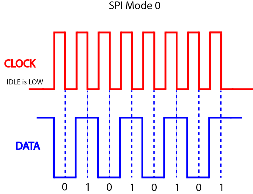 SPI Mode 0 Diagram