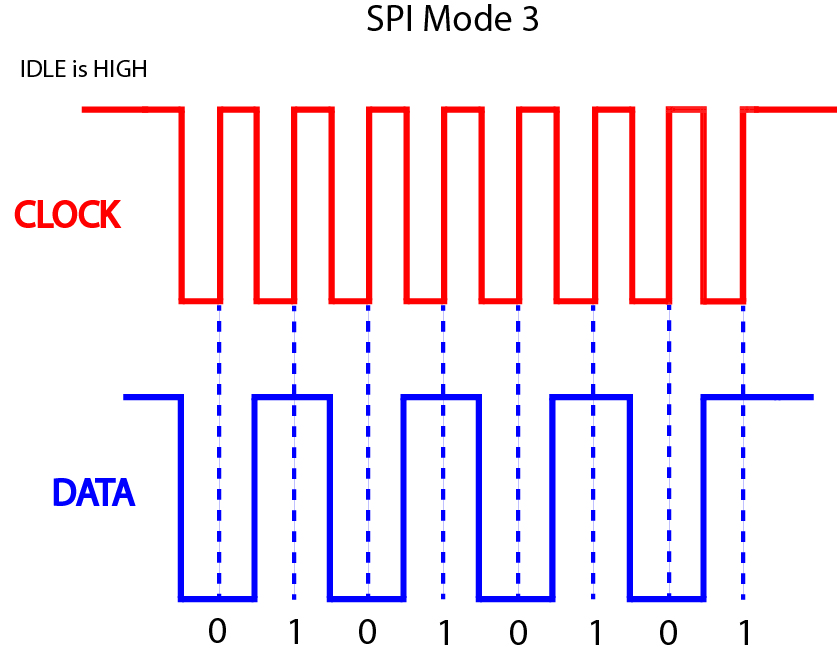SPI Mode 3 Diagram