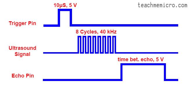 Raspberry Pi Ultrasonic timing diagram