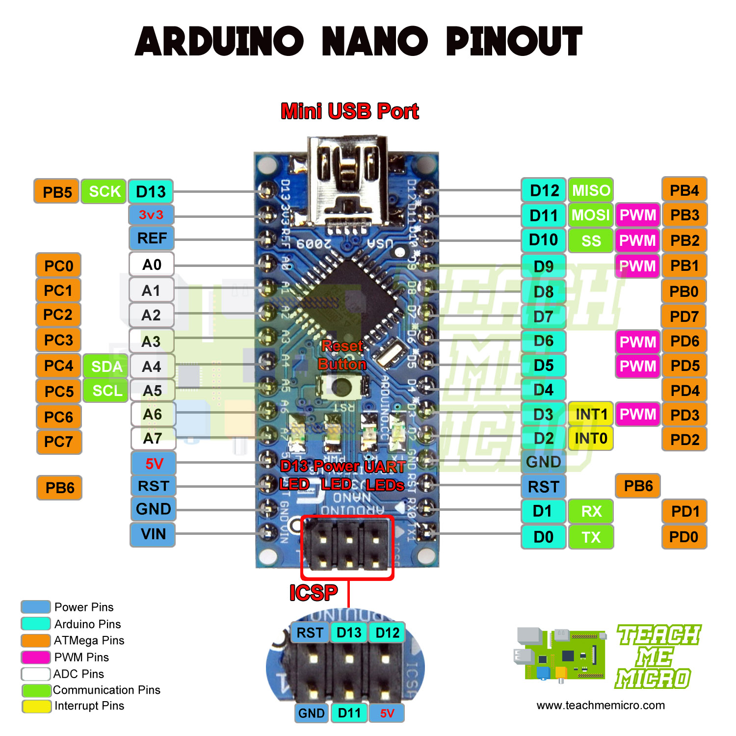 Arduino NANO Pinout Diagram | Microcontroller Tutorials